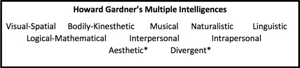 Table showing Howard Gardner's Multiple Intelligences: Visual-Spatial, Bodily-Kinesthetic, Musical, Naturalistic, Linguistic, Logical-Mathematical, Interpersonal, Intrapersonal, Aesthetic, Divergent