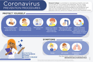Infographic of coronavirus prevention procedures - avoid handshakes, avoid touching your face, stay home if sick, cover coughs and sneezes with a tissue you then throw away, wash hands regularly for 20 seconds, clean and disinfect regularly touched surfaces