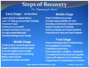 Steps of recovery, as described below in article